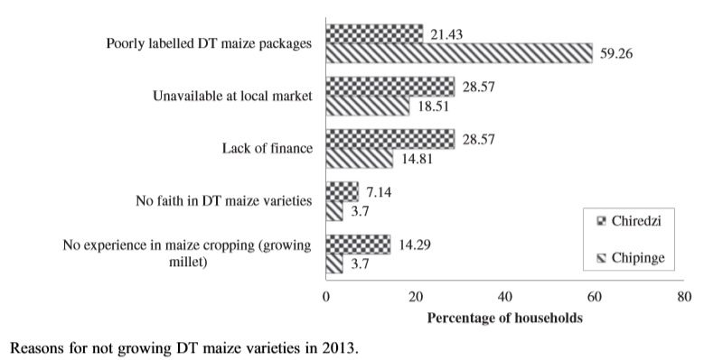 Impact of adoption of drought-tolerant maize varieties on total maize production in south Eastern Zimbabwe